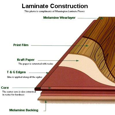 Groove On Invaber Basic Laminate Flooring Construction Layers